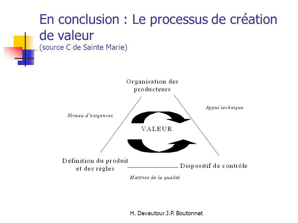 H. Devautour J.P. Boutonnet En conclusion : Le processus de création de valeur (source C de Sainte Marie)