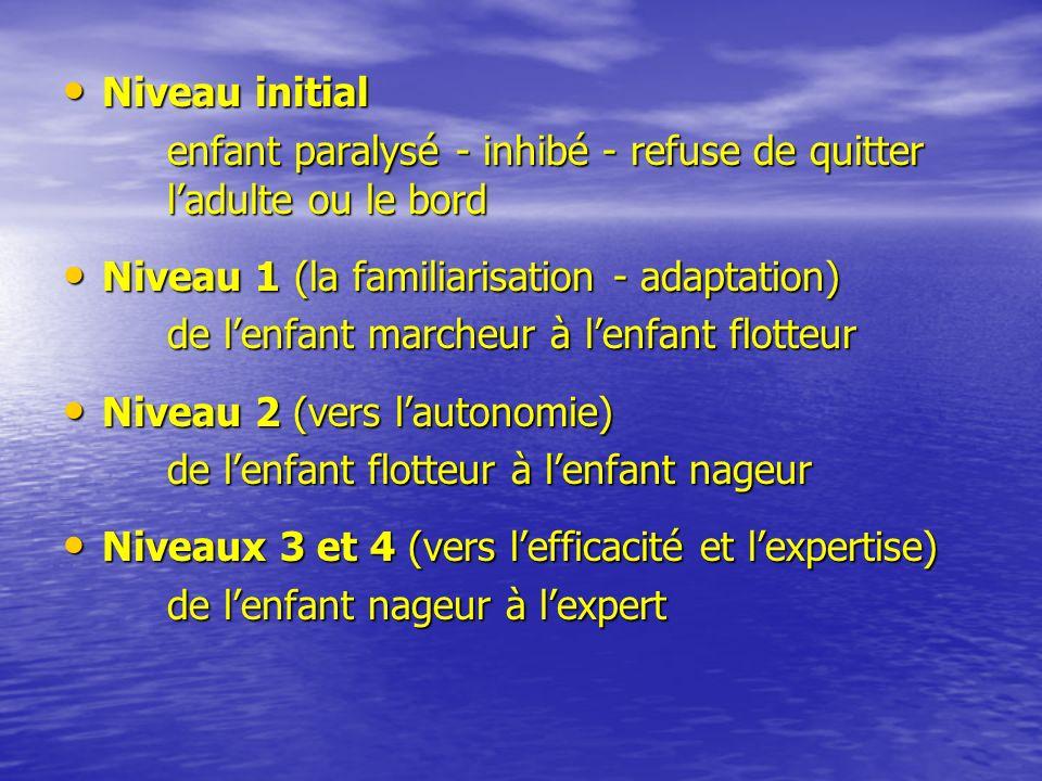 Niveau initial Niveau initial enfant paralysé - inhibé - refuse de quitter ladulte ou le bord Niveau 1 (la familiarisation - adaptation) Niveau 1 (la familiarisation - adaptation) de lenfant marcheur à lenfant flotteur Niveau 2 (vers lautonomie) Niveau 2 (vers lautonomie) de lenfant flotteur à lenfant nageur Niveaux 3 et 4 (vers lefficacité et lexpertise) Niveaux 3 et 4 (vers lefficacité et lexpertise) de lenfant nageur à lexpert