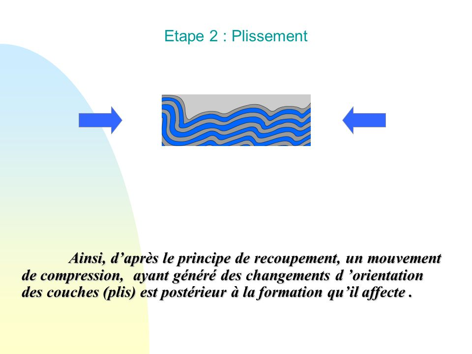 Etape 2 : Plissement Ainsi, daprès le principe de recoupement, un mouvement de compression, ayant généré des changements d orientation des couches (pl