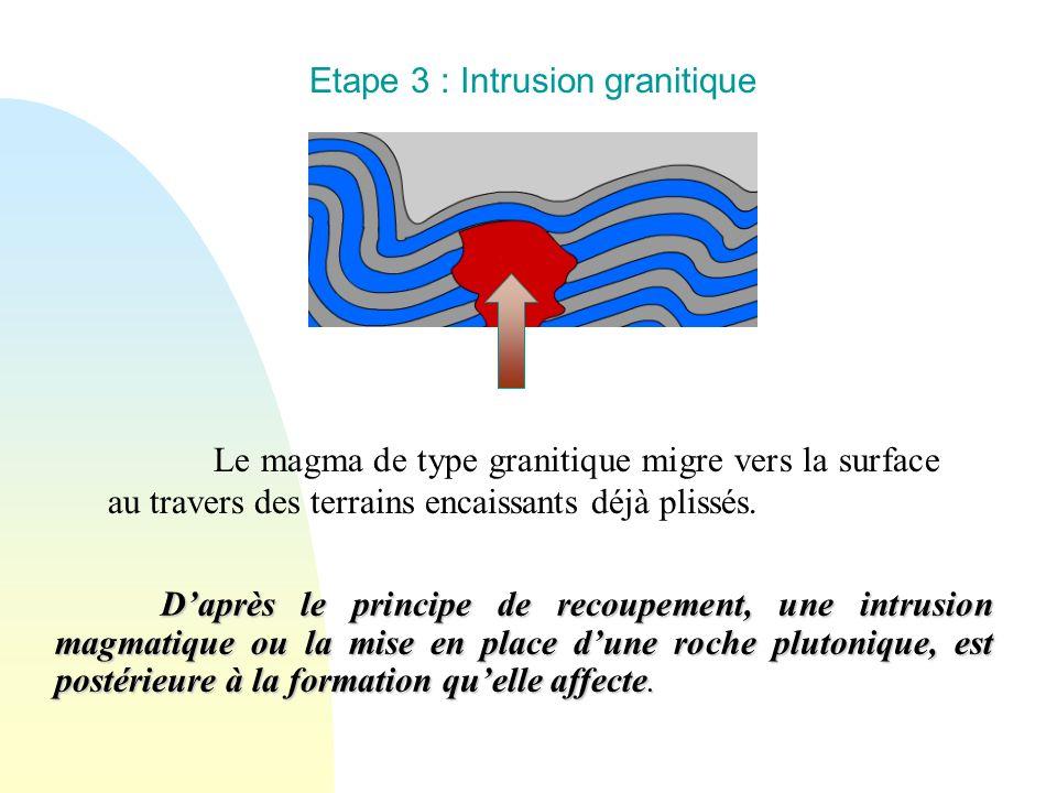 Etape 3 : Intrusion granitique Daprès le principe de recoupement, une intrusion magmatique ou la mise en place dune roche plutonique, est postérieure