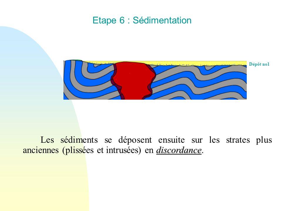 Dépôt no1 Etape 6 : Sédimentation discordance Les sédiments se déposent ensuite sur les strates plus anciennes (plissées et intrusées) en discordance.