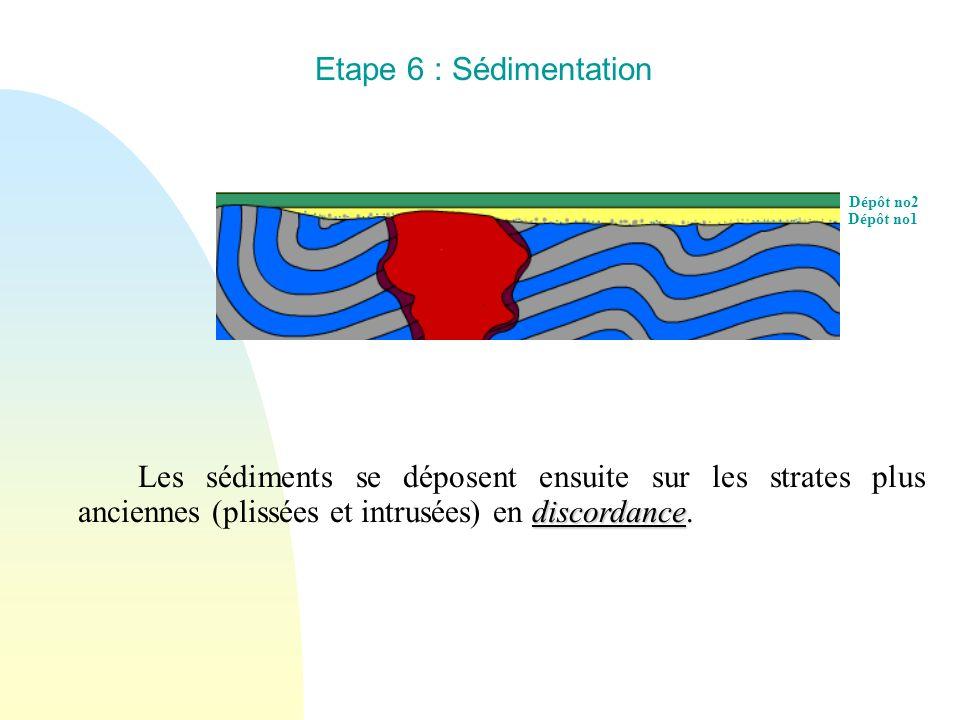 Dépôt no1 Dépôt no2 Etape 6 : Sédimentation discordance Les sédiments se déposent ensuite sur les strates plus anciennes (plissées et intrusées) en di