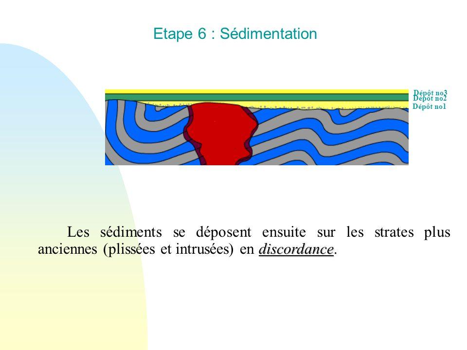 Dépôt no3 Dépôt no2 Dépôt no1 Etape 6 : Sédimentation discordance Les sédiments se déposent ensuite sur les strates plus anciennes (plissées et intrus