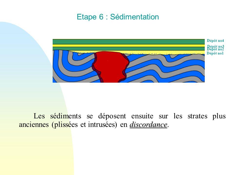Dépôt no4 Dépôt no3 Dépôt no1 Dépôt no2 Etape 6 : Sédimentation discordance Les sédiments se déposent ensuite sur les strates plus anciennes (plissées