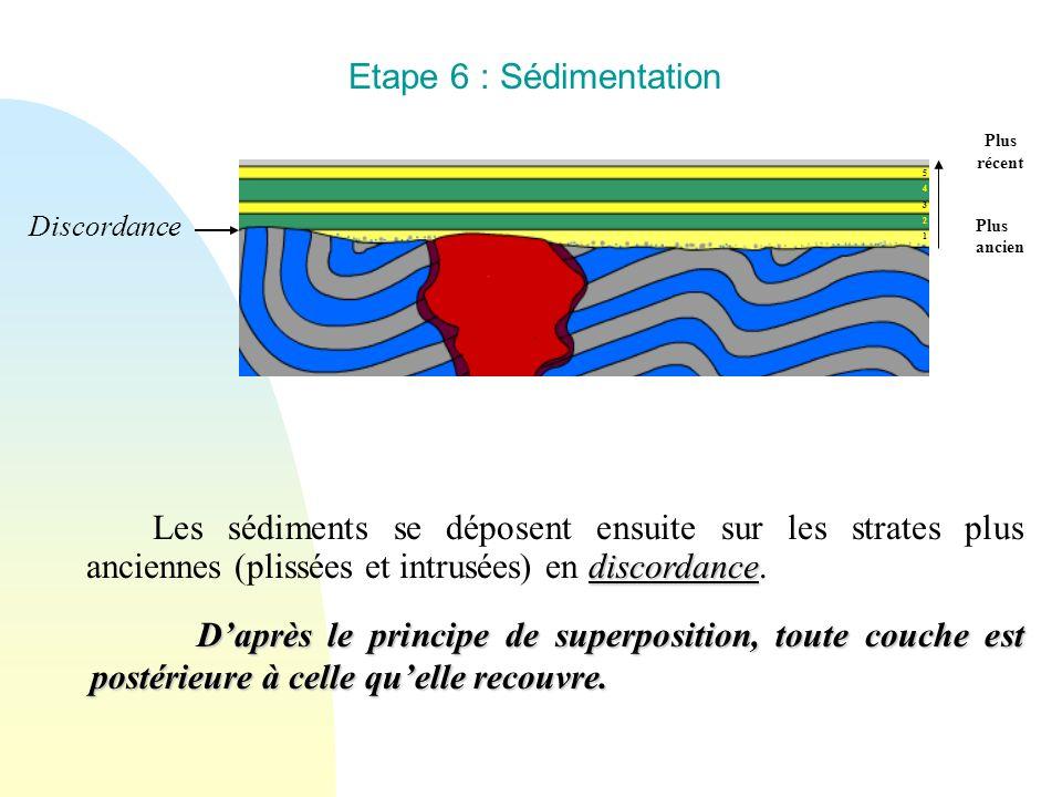 Etape 6 : Sédimentation 5432154321 Discordance Plus récent Plus ancien Daprès le principe de superposition, toute couche est postérieure à celle quell