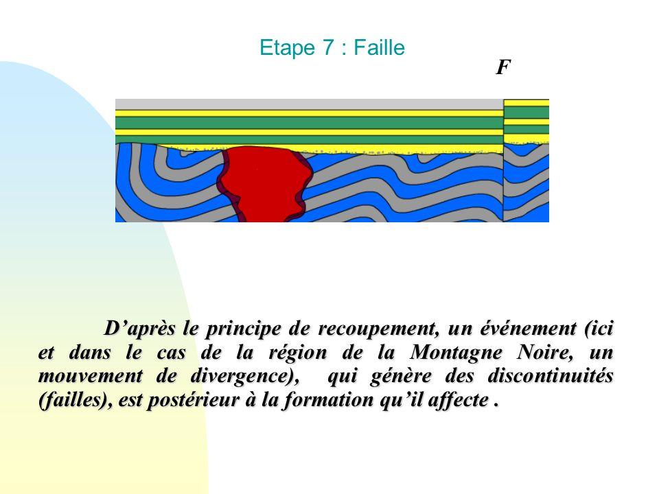 Etape 7 : Faille Daprès le principe de recoupement, un événement (ici et dans le cas de la région de la Montagne Noire, un mouvement de divergence), q