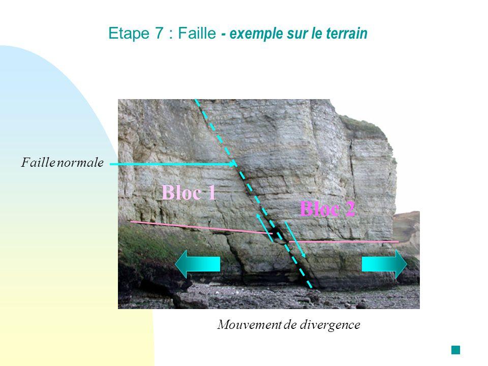 Etape 7 : Faille - exemple sur le terrain Faille normale Bloc 1 Bloc 2 Mouvement de divergence