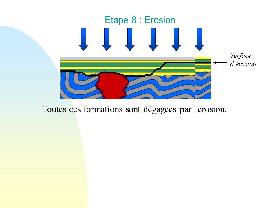 Etape 8 : Erosion Toutes ces formations sont dégagées par l'érosion. Surface dérosion