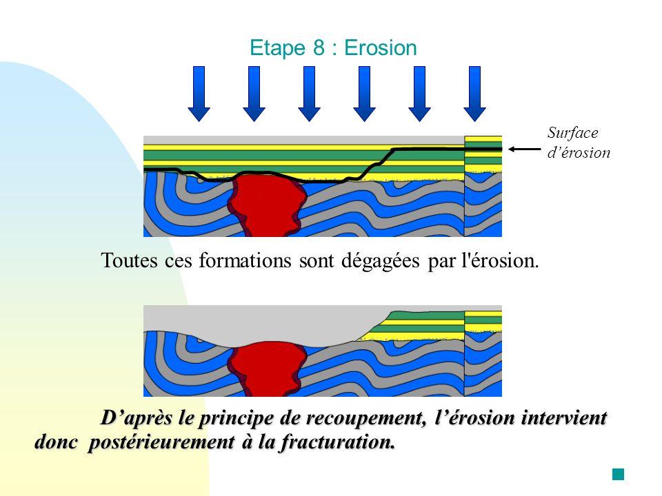 Etape 8 : Erosion Daprès le principe de recoupement, lérosion intervient donc postérieurement à la fracturation. Toutes ces formations sont dégagées p