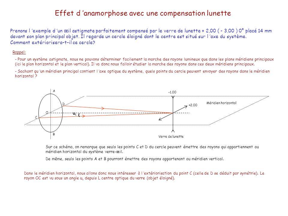 Effet d anamorphose avec une compensation lunette Prenons l exemple d un œil astigmate parfaitement compensé par le verre de lunette + 2,00 ( - 3,00 ) 0° placé 14 mm devant son plan principal objet.