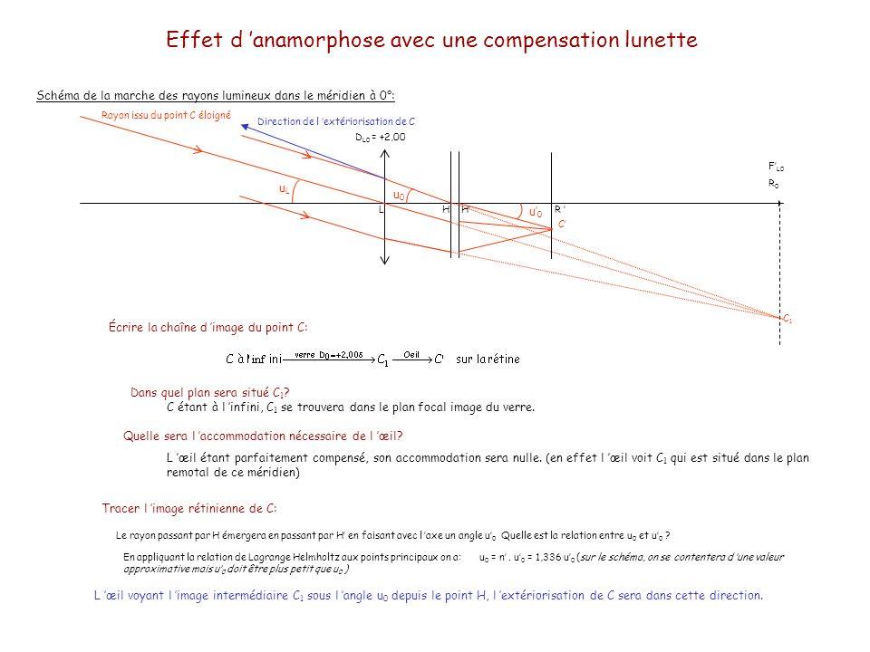 Effet d anamorphose avec une compensation lunette Schéma de la marche des rayons lumineux dans le méridien à 0°: LHHR Rayon issu du point C éloigné uLuL F L0 R 0 Écrire la chaîne d image du point C: Dans quel plan sera situé C 1 .