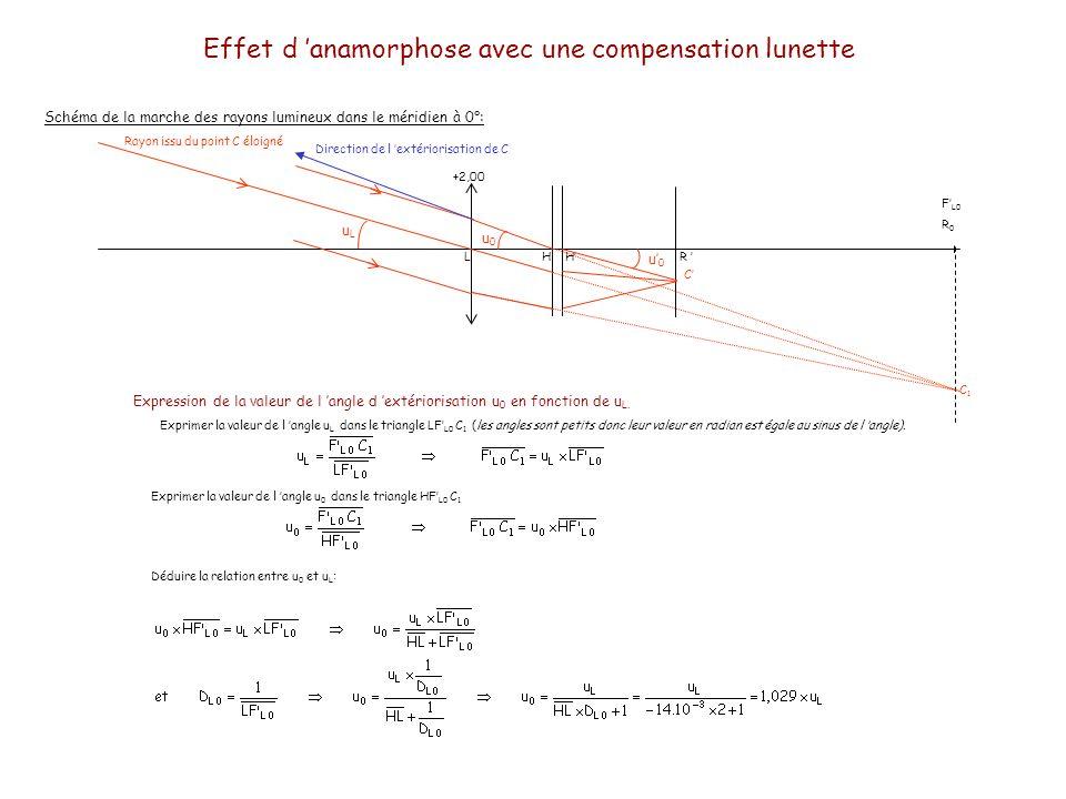 Effet d anamorphose avec une compensation lunette Schéma de la marche des rayons lumineux dans le méridien à 0°: LHHR Rayon issu du point C éloigné uLuL F L0 R 0 Expression de la valeur de l angle d extériorisation u 0 en fonction de u L.