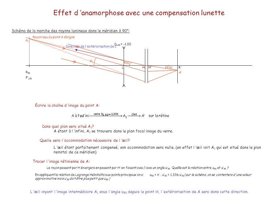 Effet d anamorphose avec une compensation lunette Schéma de la marche des rayons lumineux dans le méridien à 90°: Expression de la valeur de l angle d extériorisation u 90 en fonction de u L.