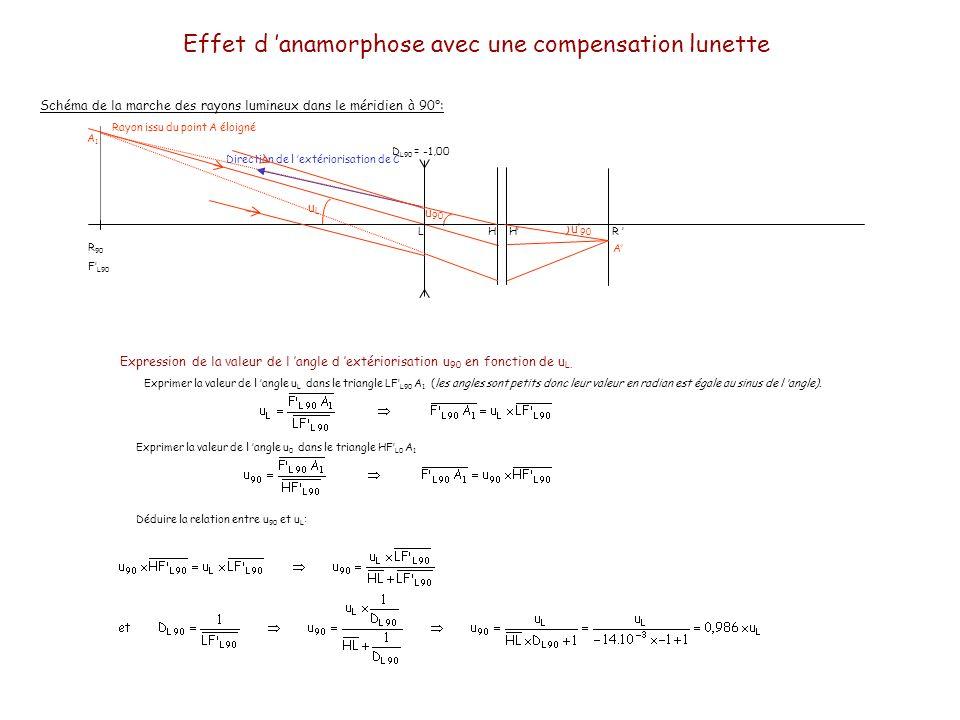 Effet d anamorphose avec une compensation lunette Vision du cercle Les rayons OA et OC étaient vus sous un angle u L.