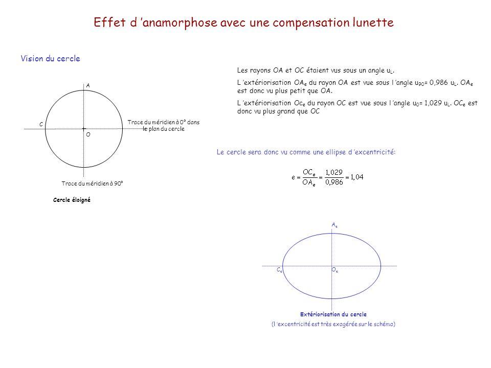Effet d anamorphose avec une compensation lunette Vision du cercle Les rayons OA et OC étaient vus sous un angle u L. L extériorisation OA e du rayon