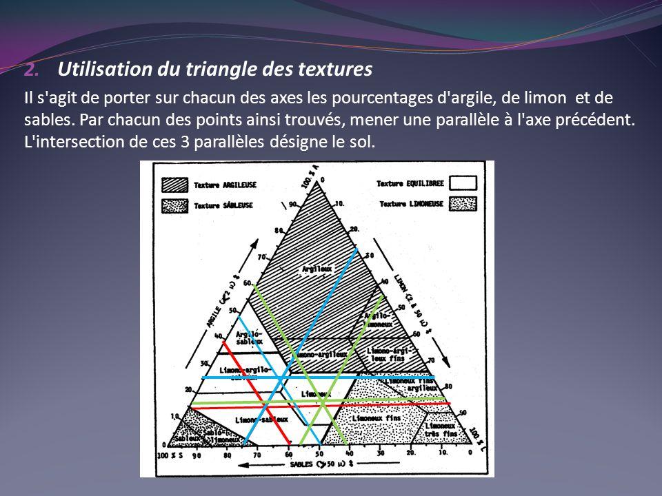 2. Utilisation du triangle des textures Il s'agit de porter sur chacun des axes les pourcentages d'argile, de limon et de sables. Par chacun des point