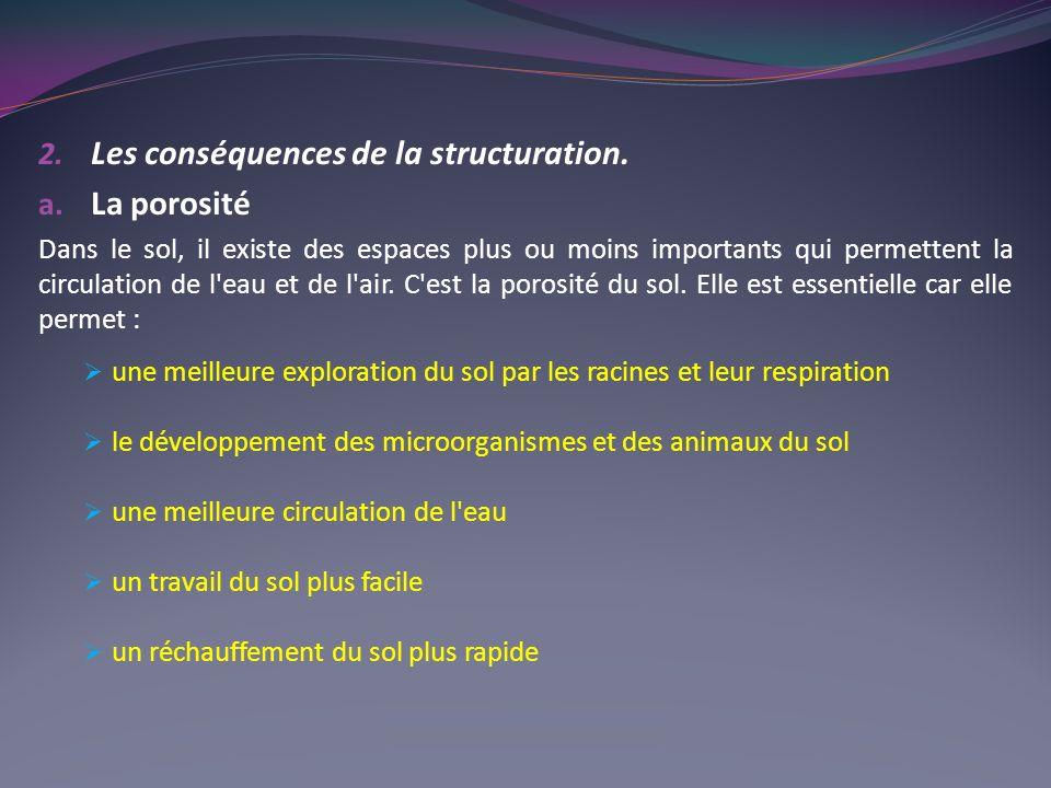 2.Les conséquences de la structuration. a.