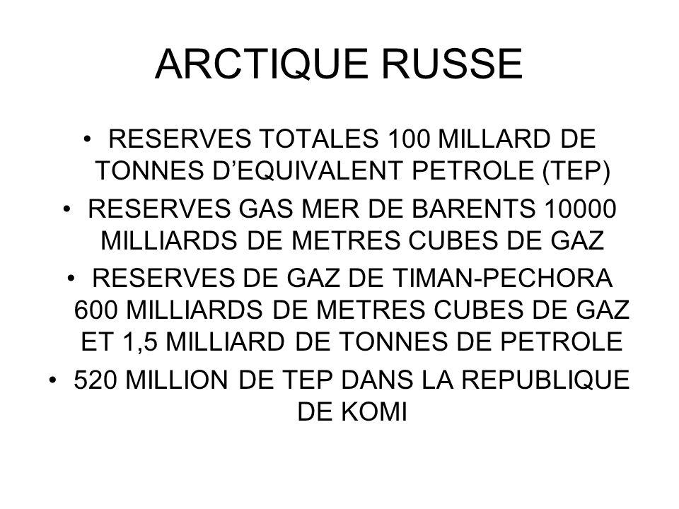 ARCTIQUE RUSSE RESERVES TOTALES 100 MILLARD DE TONNES DEQUIVALENT PETROLE (TEP) RESERVES GAS MER DE BARENTS 10000 MILLIARDS DE METRES CUBES DE GAZ RES