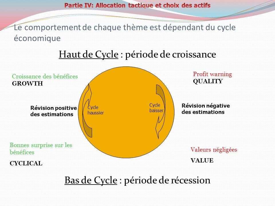 Le comportement de chaque thème est dépendant du cycle économique Haut de Cycle : période de croissance Bas de Cycle : période de récession Cycle haus