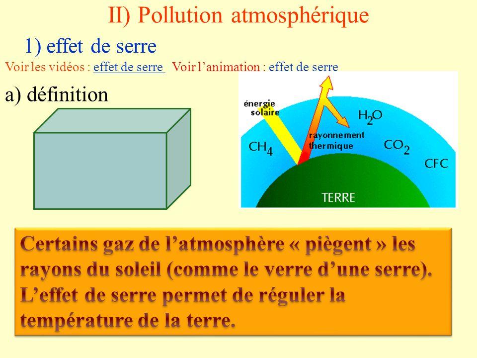 II) Pollution atmosphérique 1) effet de serre Voir les vidéos : effet de serre Voir lanimation : effet de serreeffet de serre effet de serre a) défini