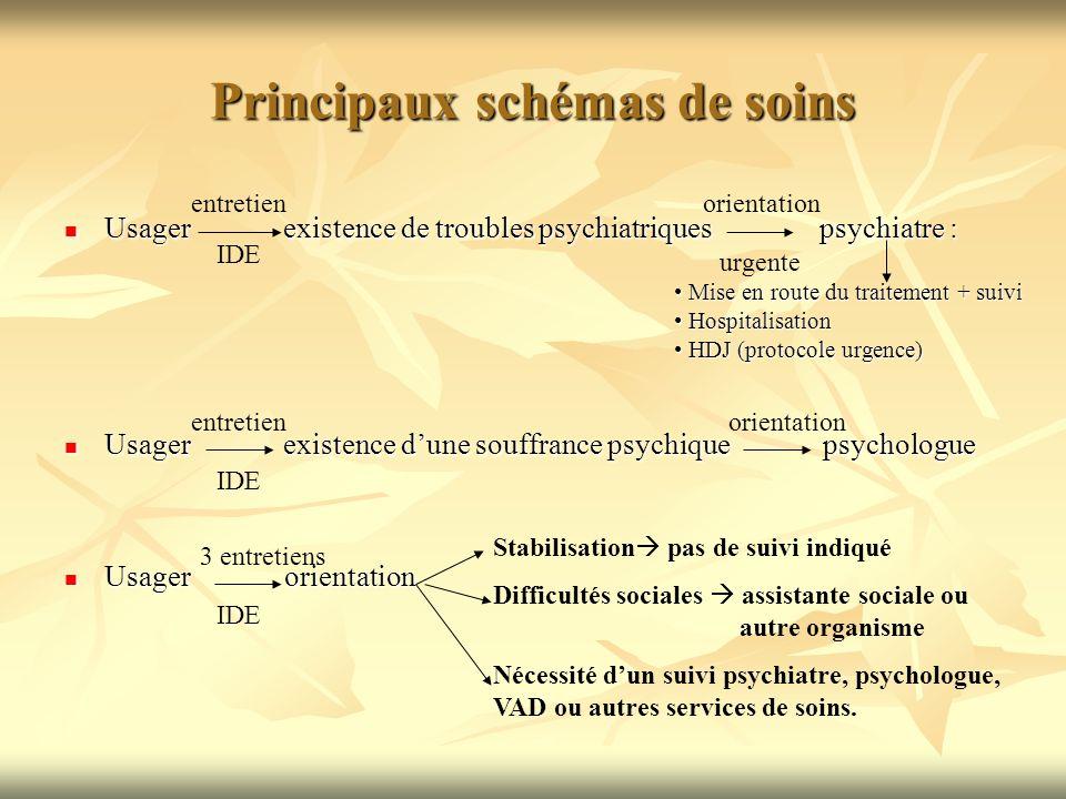 Principaux schémas de soins Usager existence de troubles psychiatriques psychiatre : Mise en route du traitement + suivi Hospitalisation HDJ (protocol