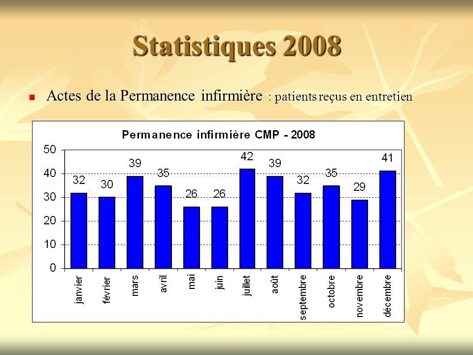 Statistiques 2008 Actes de la Permanence infirmière : patients reçus en entretien Actes de la Permanence infirmière : patients reçus en entretien
