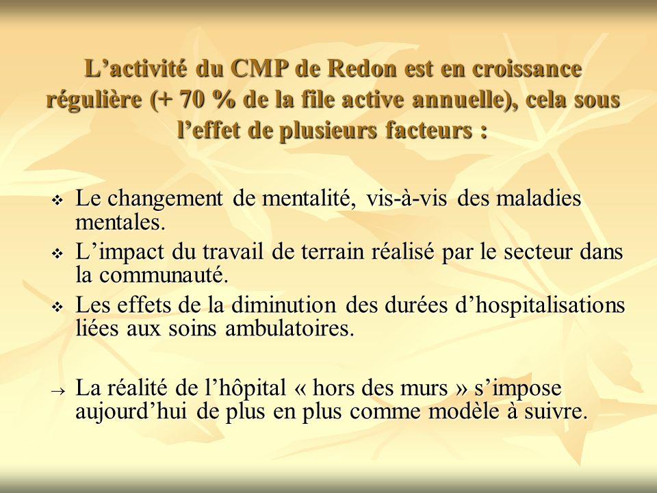 Lactivité du CMP de Redon est en croissance régulière (+ 70 % de la file active annuelle), cela sous leffet de plusieurs facteurs : Le changement de mentalité, vis-à-vis des maladies mentales.