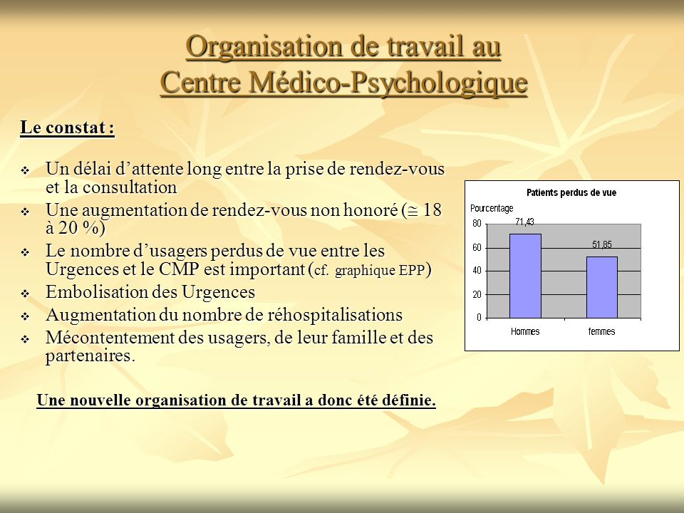 Organisation de travail au Centre Médico-Psychologique Le constat : Un délai dattente long entre la prise de rendez-vous et la consultation Un délai dattente long entre la prise de rendez-vous et la consultation Une augmentation de rendez-vous non honoré ( 18 à 20 %) Une augmentation de rendez-vous non honoré ( 18 à 20 %) Le nombre dusagers perdus de vue entre les Urgences et le CMP est important ( cf.