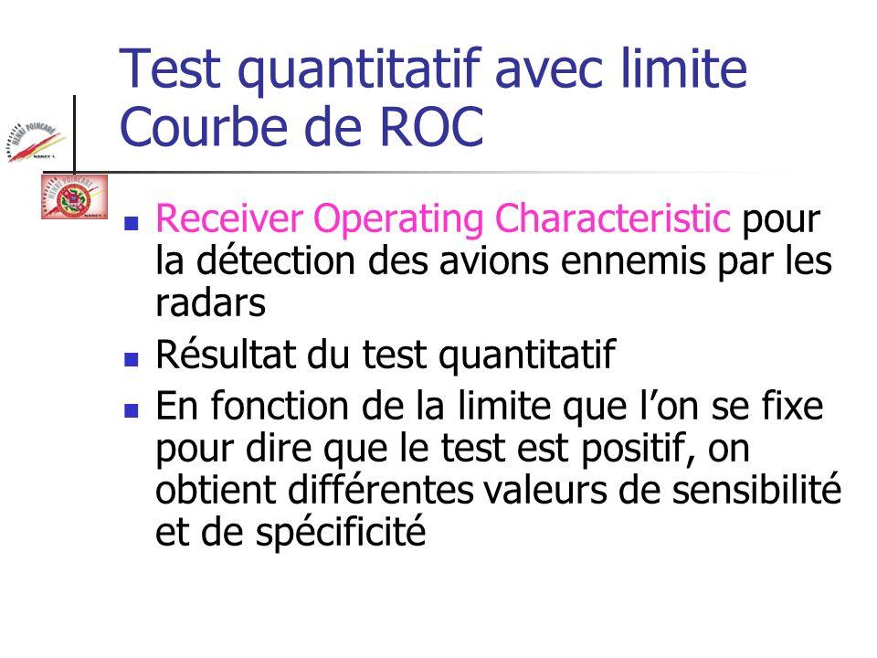 Test quantitatif avec limite Courbe de ROC Receiver Operating Characteristic pour la détection des avions ennemis par les radars Résultat du test quan