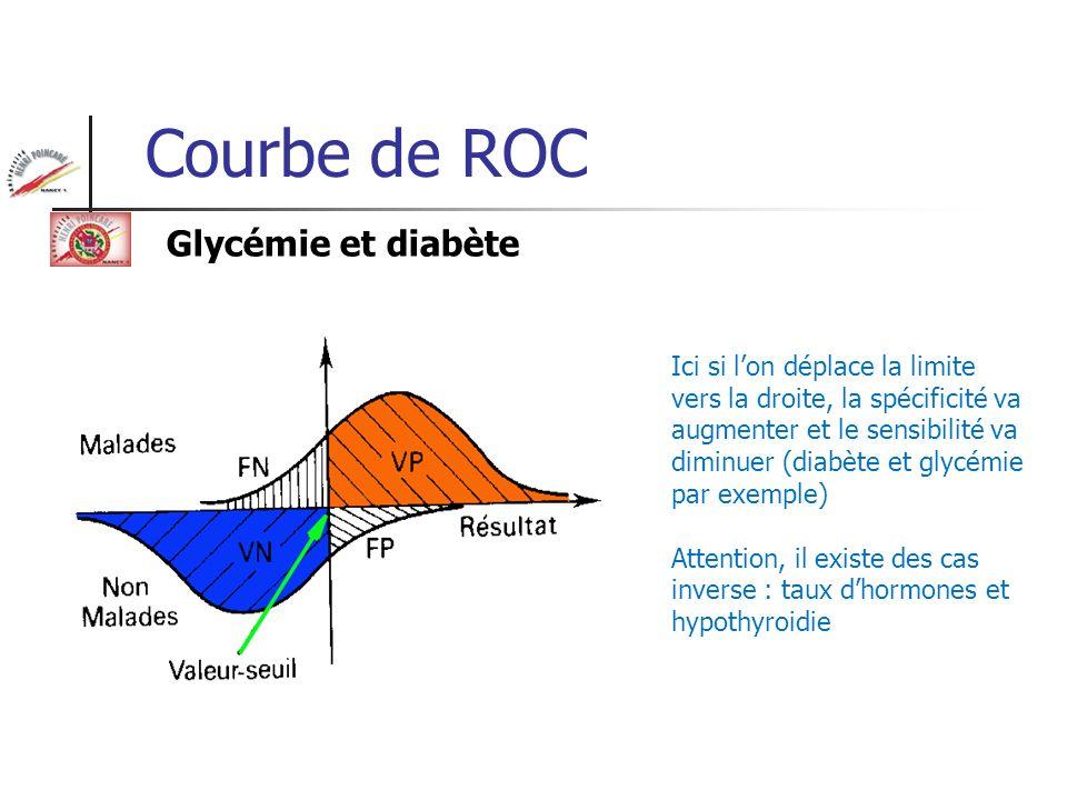 Courbe de ROC Ici si lon déplace la limite vers la droite, la spécificité va augmenter et le sensibilité va diminuer (diabète et glycémie par exemple)