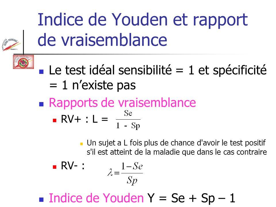 Indice de Youden et rapport de vraisemblance Le test idéal sensibilité = 1 et spécificité = 1 nexiste pas Rapports de vraisemblance RV+ : L = Un sujet