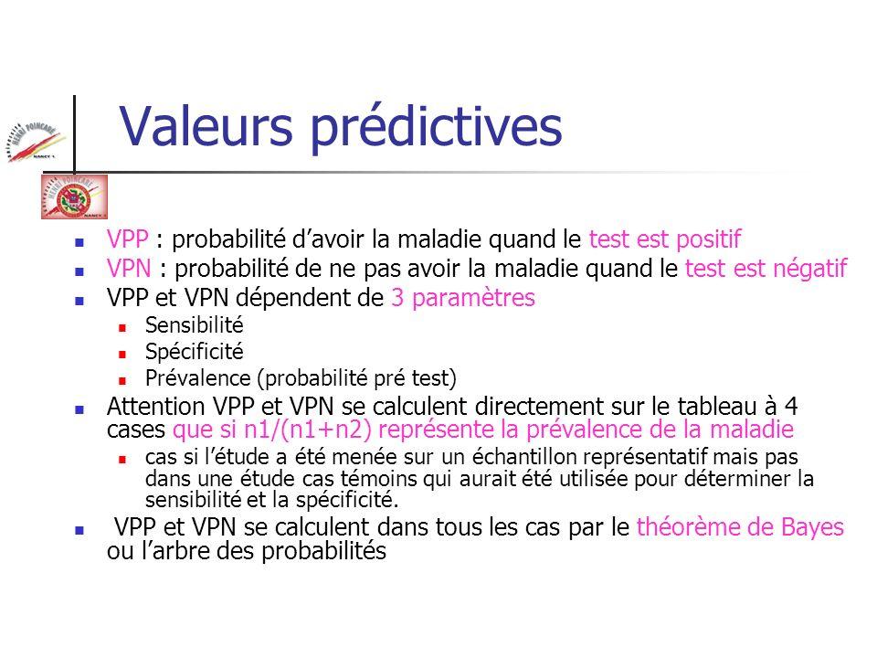 Valeurs prédictives VPP : probabilité davoir la maladie quand le test est positif VPN : probabilité de ne pas avoir la maladie quand le test est négat