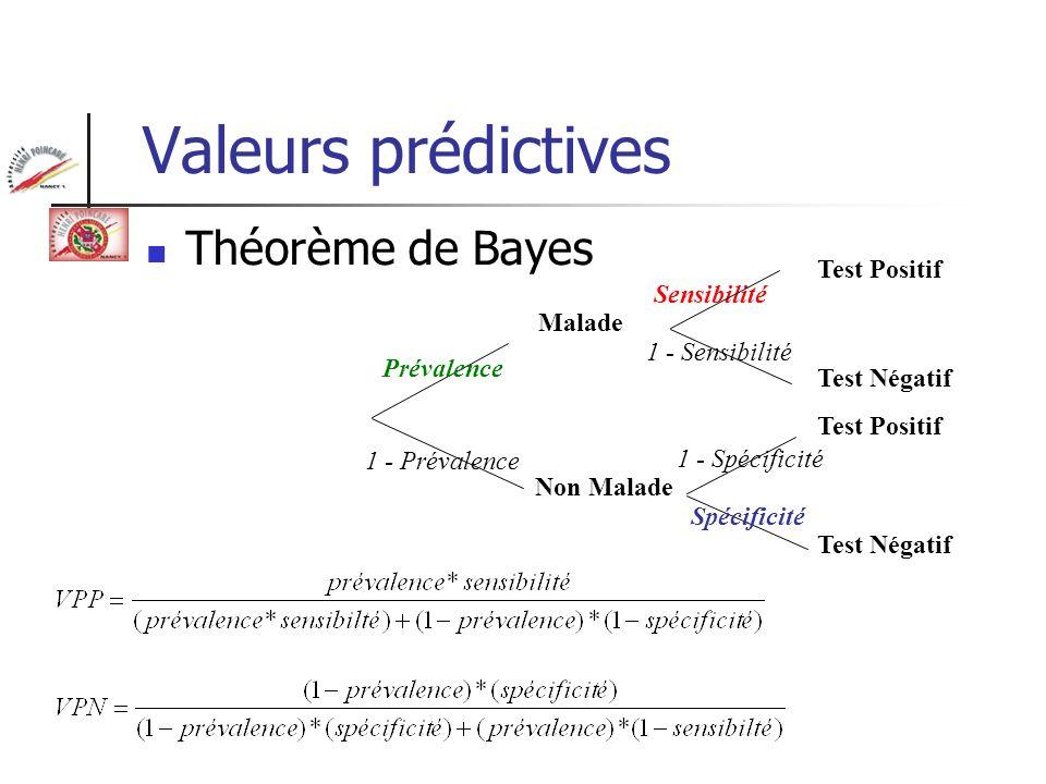 Valeurs prédictives Théorème de Bayes Test Négatif Malade Non Malade Prévalence 1 - Prévalence Test Positif Test Négatif Sensibilité 1 - Sensibilité 1