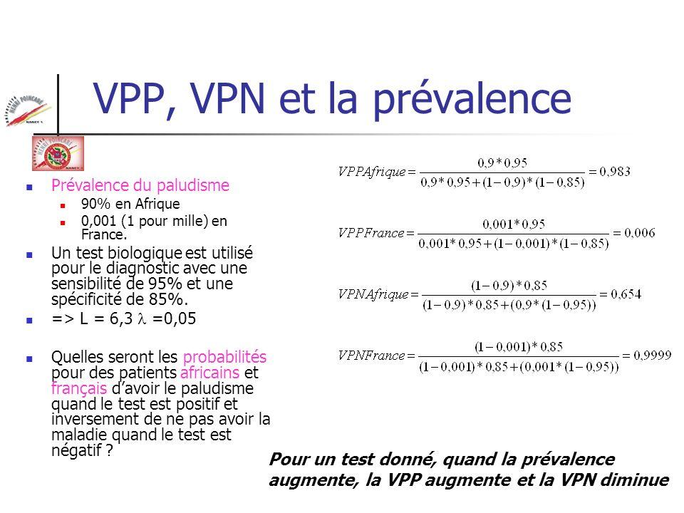 VPP, VPN et la prévalence Prévalence du paludisme 90% en Afrique 0,001 (1 pour mille) en France. Un test biologique est utilisé pour le diagnostic ave