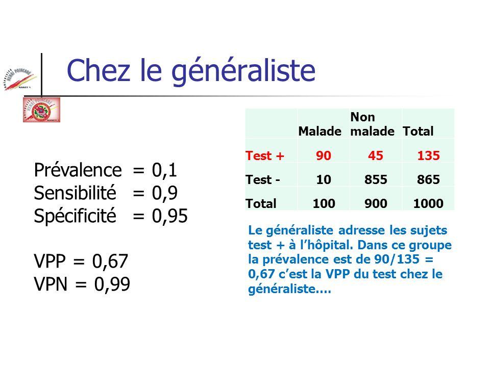 Chez le généraliste Malade Non maladeTotal Test +9045135 Test -10855865 Total1009001000 Prévalence = 0,1 Sensibilité = 0,9 Spécificité = 0,95 VPP = 0,
