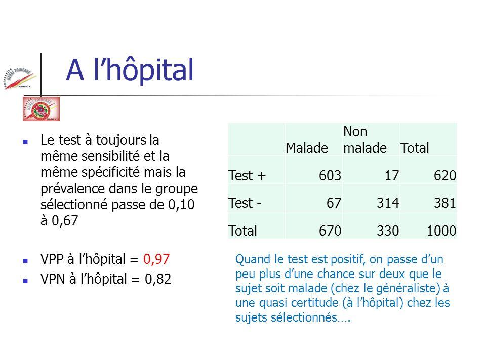 A lhôpital Le test à toujours la même sensibilité et la même spécificité mais la prévalence dans le groupe sélectionné passe de 0,10 à 0,67 VPP à lhôp
