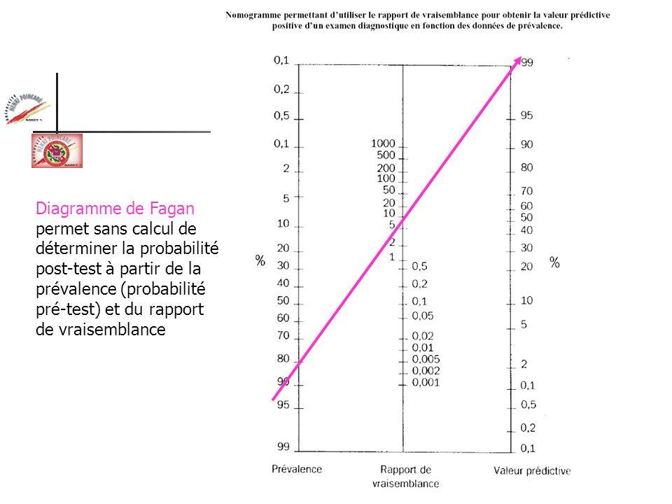Diagramme de Fagan permet sans calcul de déterminer la probabilité post-test à partir de la prévalence (probabilité pré-test) et du rapport de vraisem