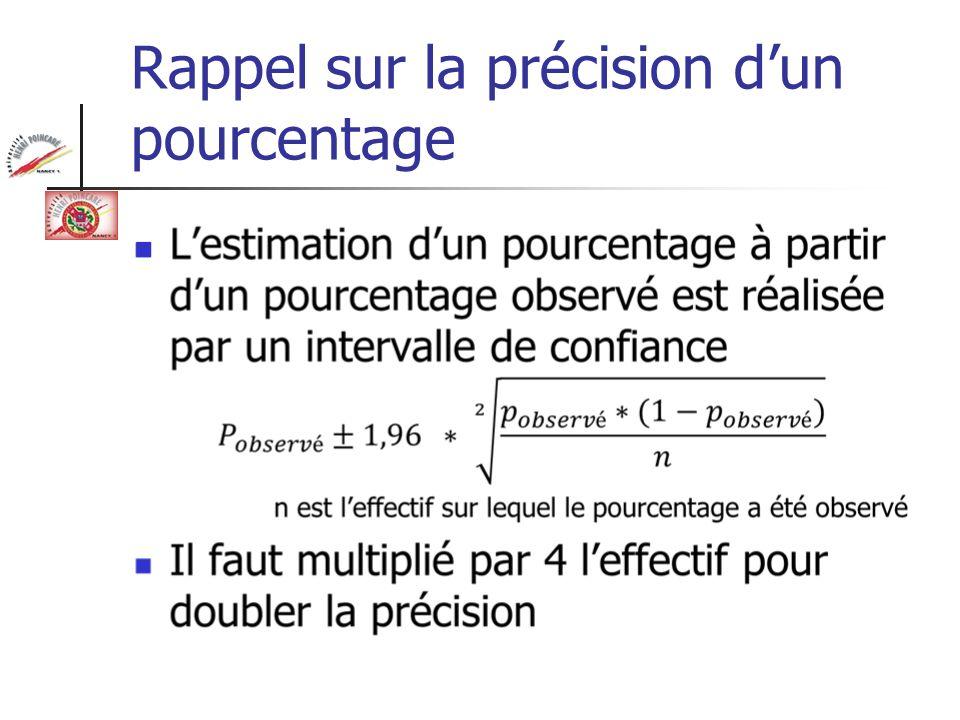 Rappel sur la précision dun pourcentage