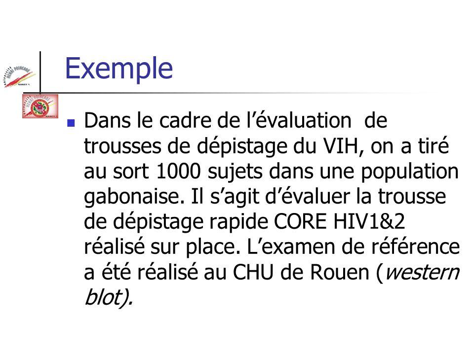 Exemple Dans le cadre de lévaluation de trousses de dépistage du VIH, on a tiré au sort 1000 sujets dans une population gabonaise. Il sagit dévaluer l