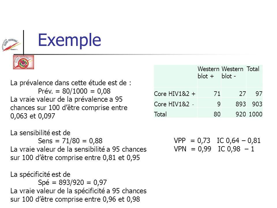 Exemple Western blot + Western blot - Total Core HIV1&2 +712797 Core HIV1&2 - 9893903 Total809201000 La prévalence dans cette étude est de : Prév. = 8
