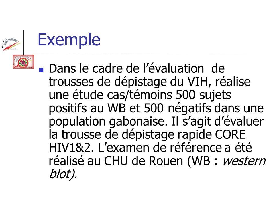 Exemple Dans le cadre de lévaluation de trousses de dépistage du VIH, réalise une étude cas/témoins 500 sujets positifs au WB et 500 négatifs dans une