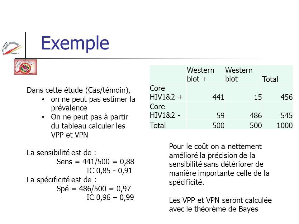 Exemple Western blot + Western blot -Total Core HIV1&2 +44115456 Core HIV1&2 -59486545 Total500 1000 Dans cette étude (Cas/témoin), on ne peut pas est