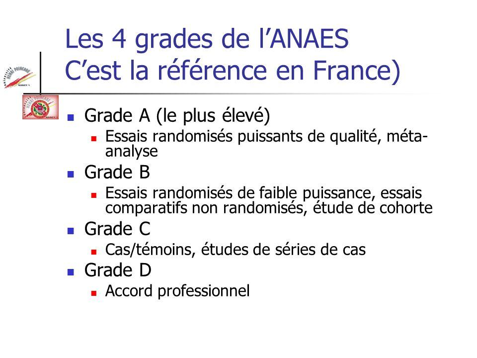 Les 4 grades de lANAES Cest la référence en France) Grade A (le plus élevé) Essais randomisés puissants de qualité, méta- analyse Grade B Essais rando