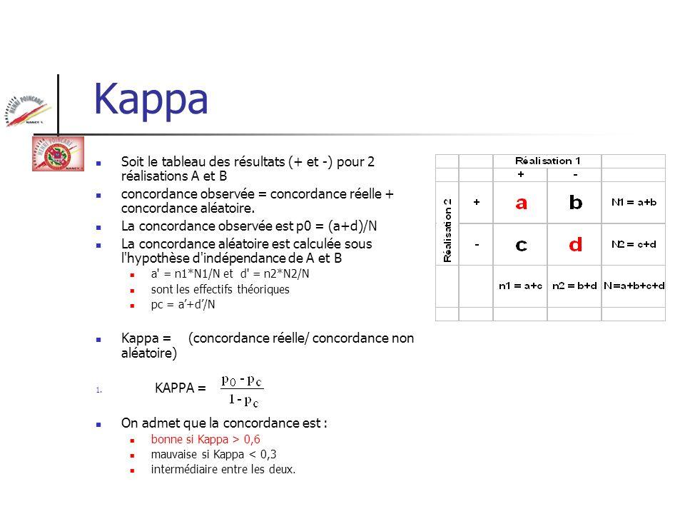 Kappa Soit le tableau des résultats (+ et -) pour 2 réalisations A et B concordance observée = concordance réelle + concordance aléatoire. La concorda