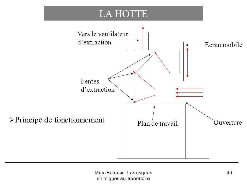 43 LA HOTTE Principe de fonctionnement Plan de travail Ouverture Ecran mobile Fentes dextraction Vers le ventilateur dextraction Mme Beausir - Les ris