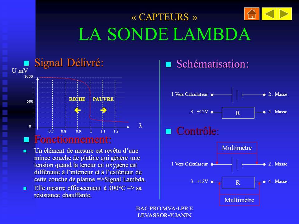 BAC PRO MVA-LPR E LEVASSOR-Y.JANIN « CAPTEURS » LES DEBITMETRES Signal Délivré: Signal Délivré: Fonctionnement: Fonctionnement: Un filament traversé p