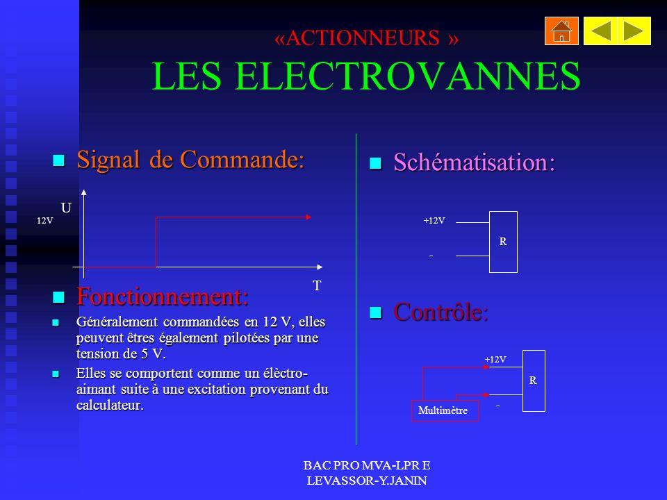 BAC PRO MVA-LPR E LEVASSOR-Y.JANIN «ACTIONNEURS » LES RELAIS Signal de Commande: Signal de Commande: Fonctionnement: Fonctionnement: Ils sont composés