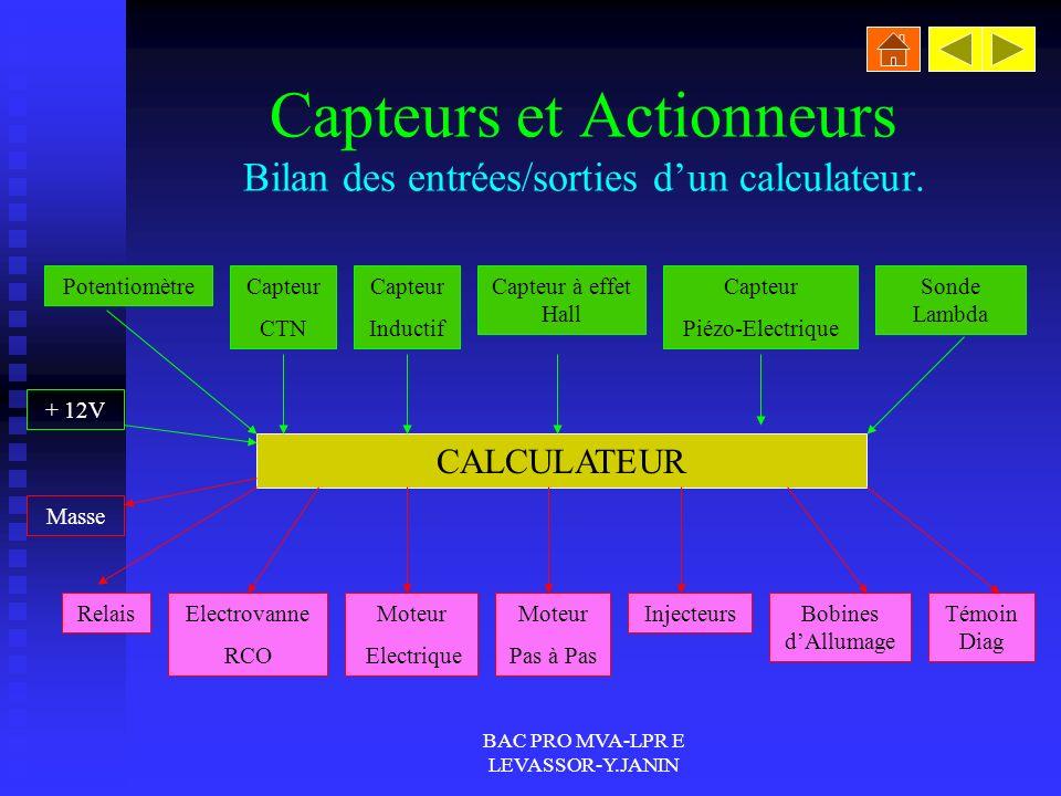 BAC PRO MVA-LPR E LEVASSOR-Y.JANIN Capteurs et Actionneurs Bilan des entrées/sorties dun calculateur.