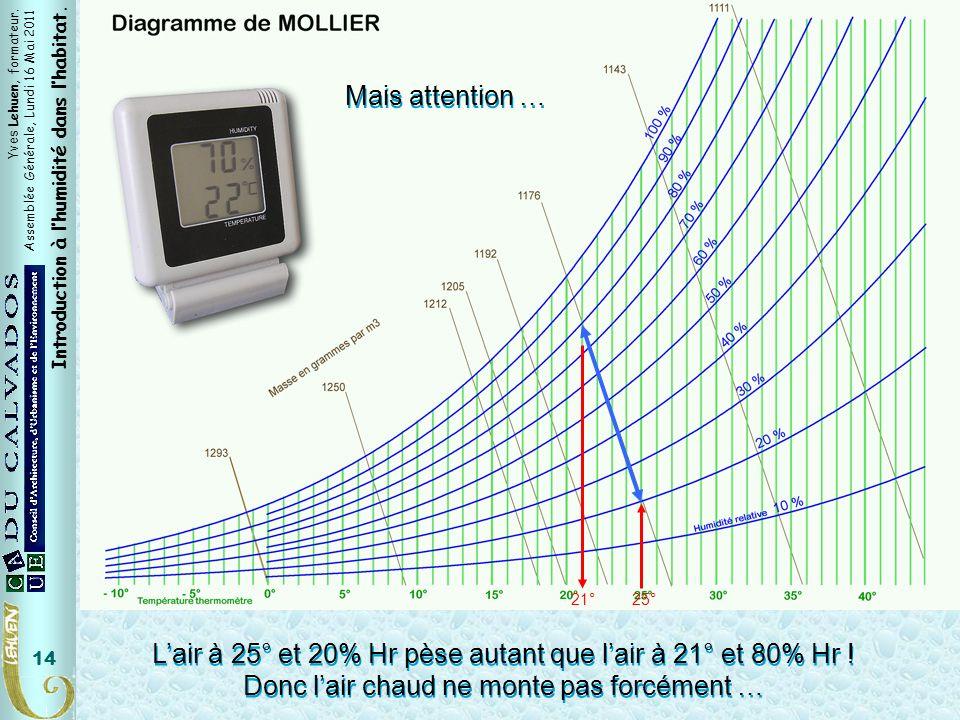 Yves Lehuen, formateur. Assemblée Générale, Lundi 16 Mai 2011 Introduction à lhumidité dans lhabitat. 14 Lair à 25° et 20% Hr pèse autant que lair à 2