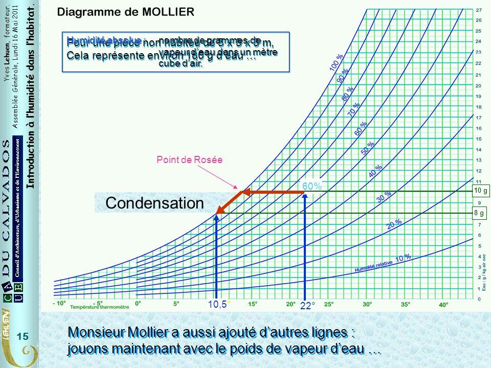 Yves Lehuen, formateur. Assemblée Générale, Lundi 16 Mai 2011 Introduction à lhumidité dans lhabitat. 15 22° 60% 10 g 10,5° 8 g Monsieur Mollier a aus
